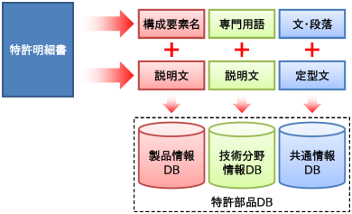 Automatic construction of Patent Components DB
